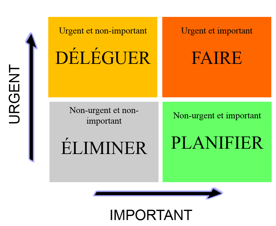 Image avec la gestion des priorités : Déléguer, faire, éliminer, planifier selon ce qui est important ou pas
